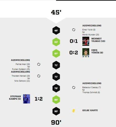 Teveren1-40Spielverlauf