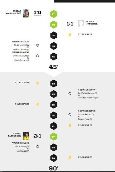 Teveren3-40Spielverlauf
