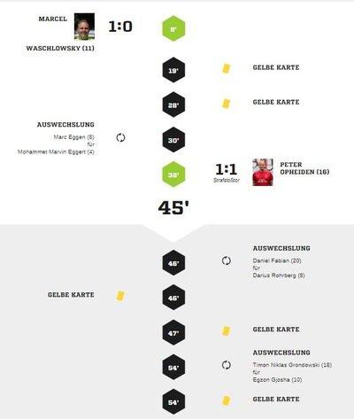 Teveren2-40Spielverlauf