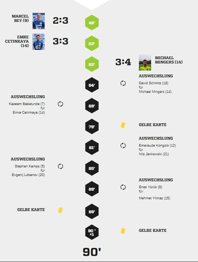 Teveren1-40Spielverlauf2